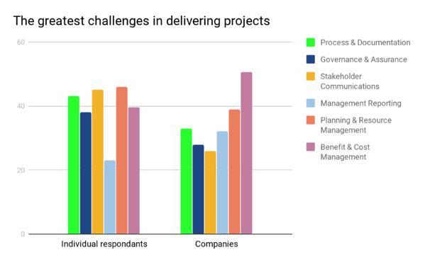 project-management-challenges