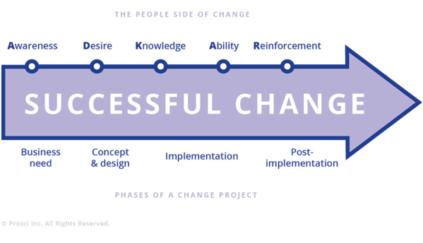 successful-change-management
