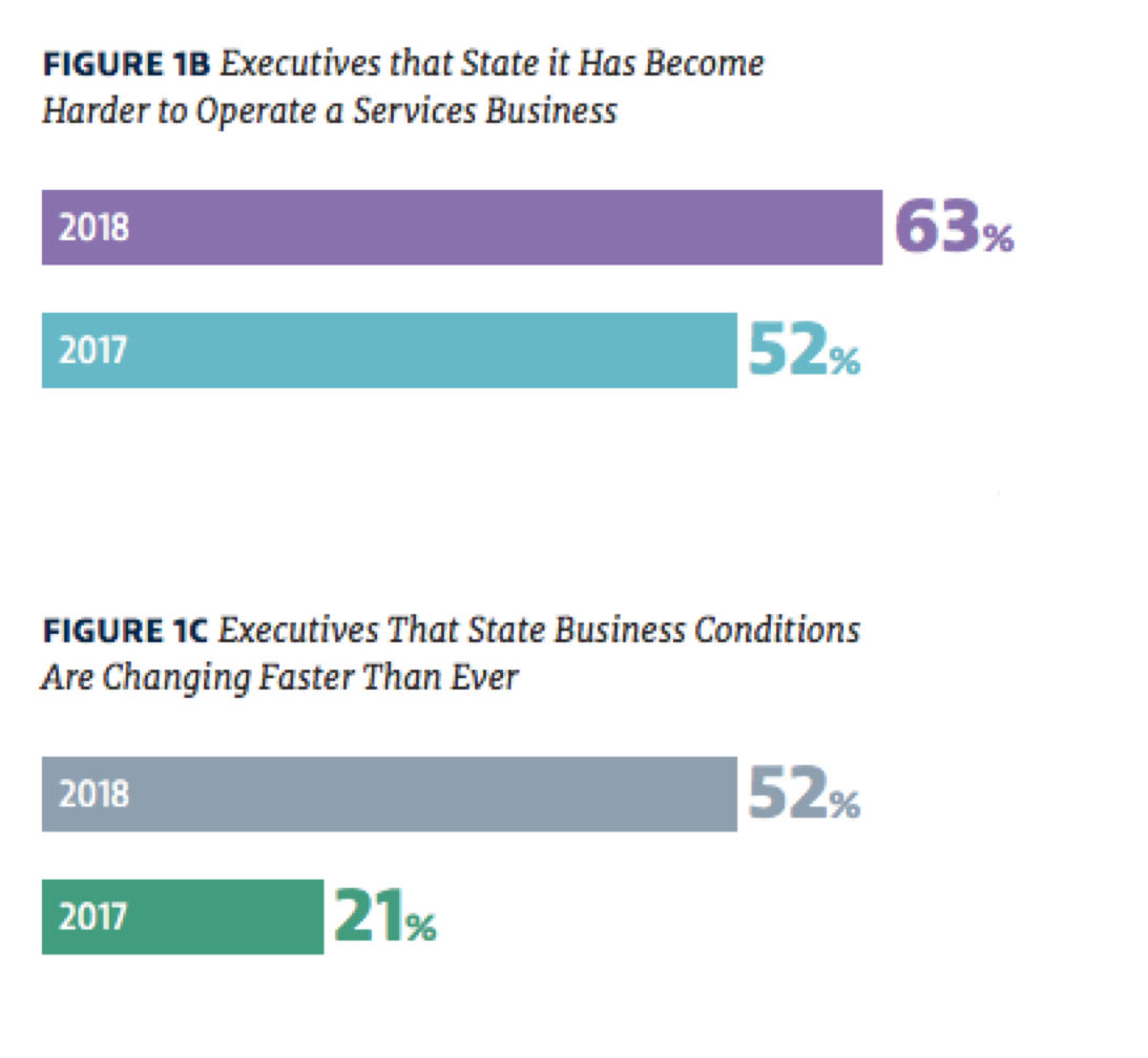 state-of-services